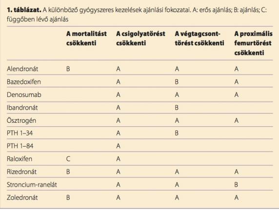 az osteokondrozis gyógyszereinek listája)