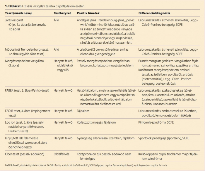 felnőtt csípő-diszlokáció kezelési tünetei