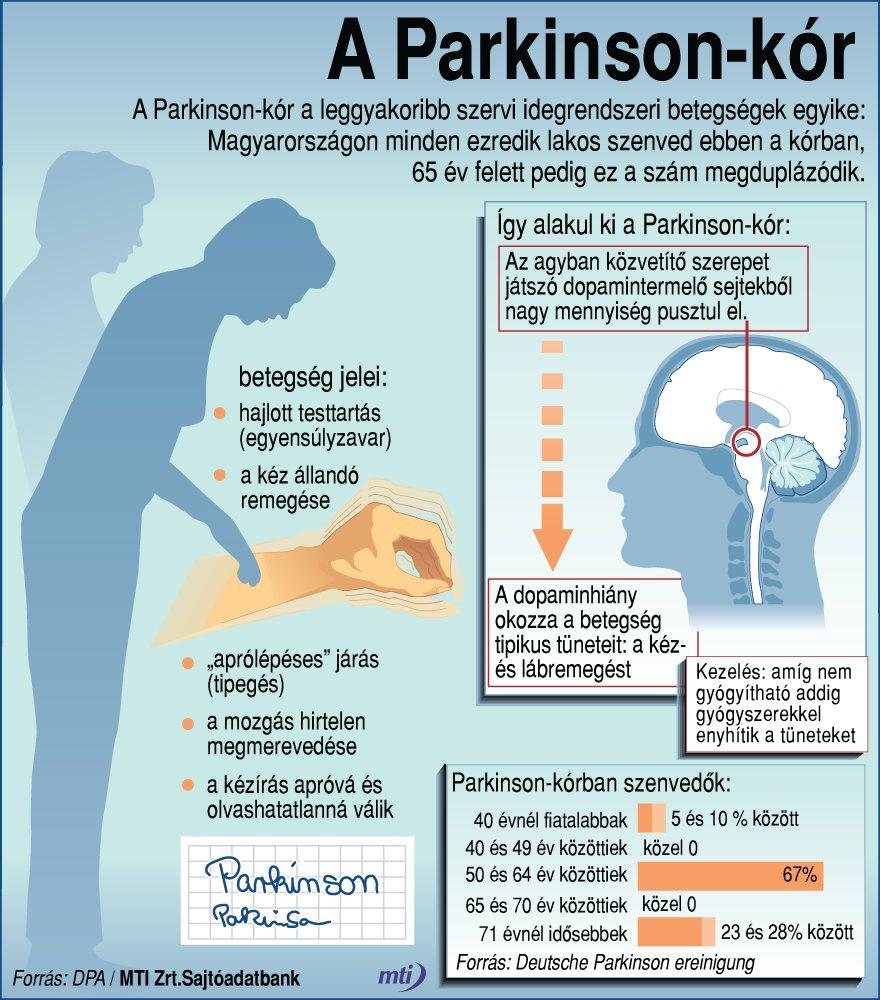 ízületi fájdalom parkinson-kórban akut fájdalom a csípőízületekben