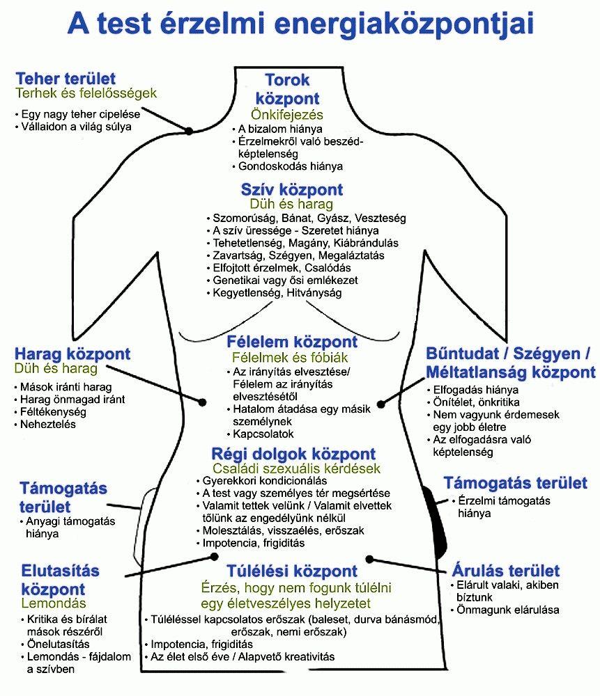 Érzelmi fájdalom táblázat in | Érzelmek, Lelki, Gyógymasszázs