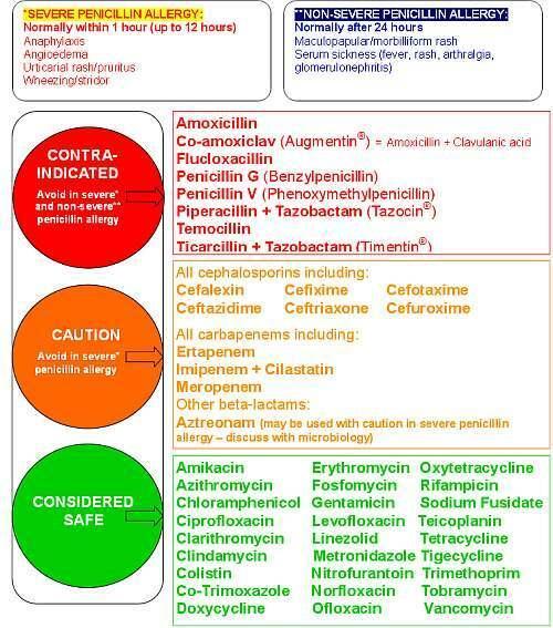amoxiclav térdgyulladás esetén