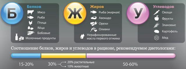 amit nem lehet enni a bokaízület artrózisával)