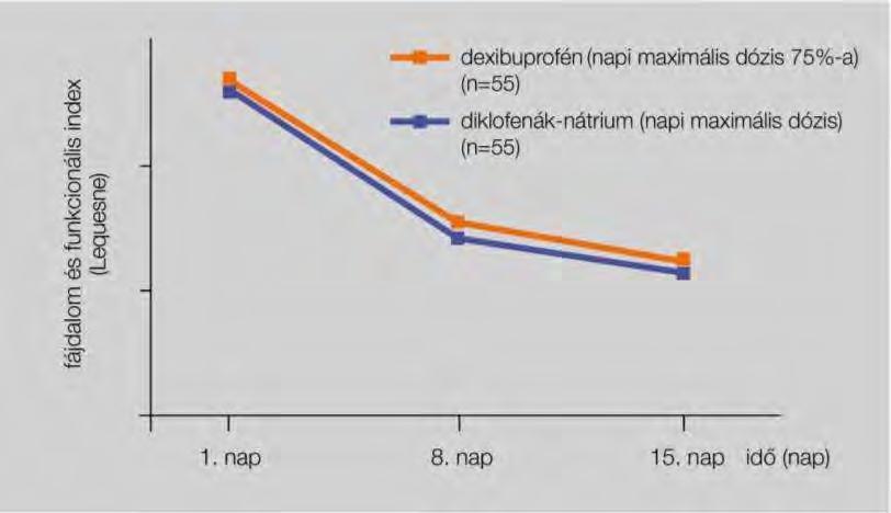A kondroitin és a glükózamin hatóanyagainak listája és utasítások - Masszázs July