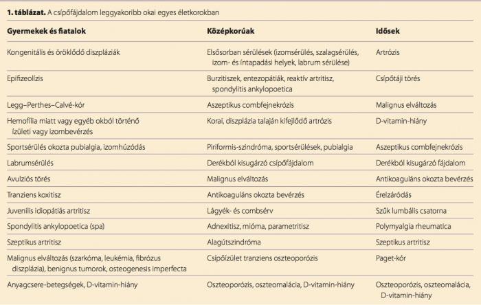 csípőízületek fájdalmának kezelésére szolgáló készítmények