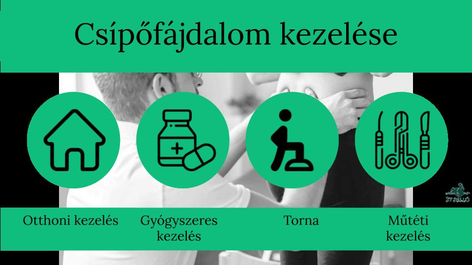 a csípőízület komplex kezelése)
