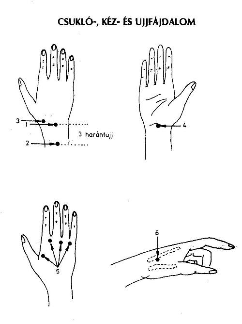 csuklóízület csuklóízületi kezelése ízületi gyulladás a finom kezelés során