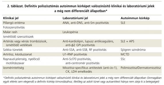 szisztémás kötőszöveti betegség prognózisa)