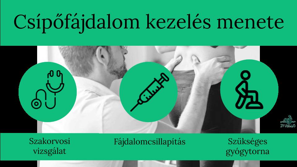 csontfájdalom a csípőízületben)