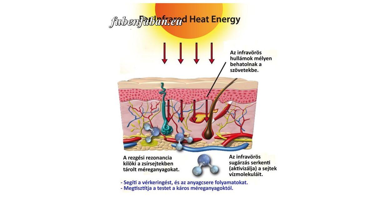 az infravörös sugarak az ízületeket kezelik