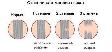 A láb ízületi betegség kezelése