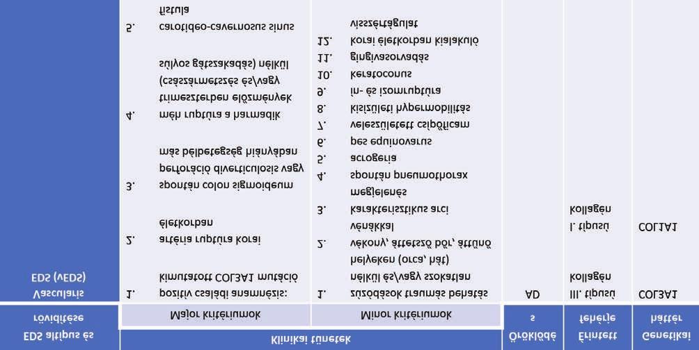 örökletes kötőszöveti betegségek osztályozása)