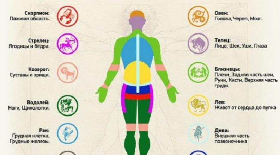 hipokondrium és ízületi fájdalmak)