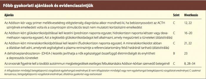 éretlen csípőízület-kezelés)
