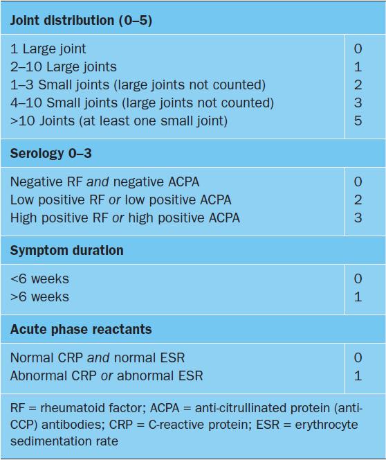 rheumatoid arthritis criteria