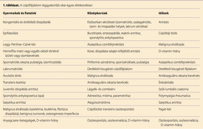 éretlen csípőízület-kezelés