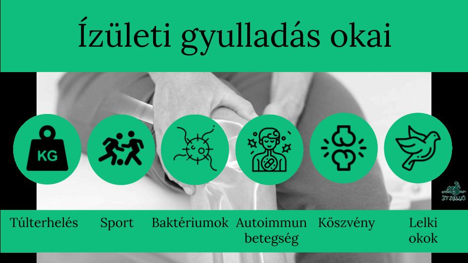 ízületi gyulladás tünetei és kezelése)
