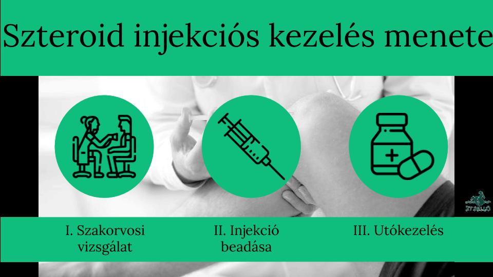 szteroid injekciók ízületi fájdalmak kezelésére)