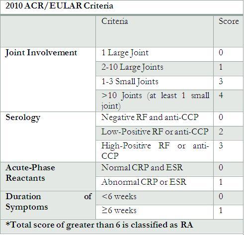 rheumatoid arthritis criteria diagnosis)