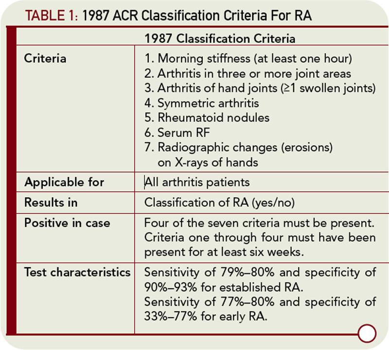 rheumatoid arthritis criteria 2010