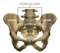 sacroiliac ízületi sérülés tünetei